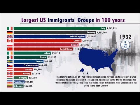 100 Years Of Immigration To US From (1919-2019) | Migration Policy Institute