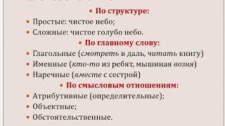 Синтаксис  Словосочетание