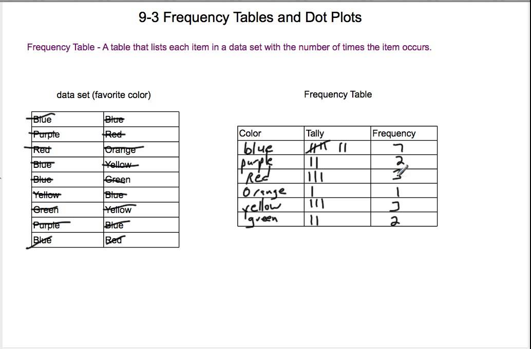 how to find iqr from a frequency table