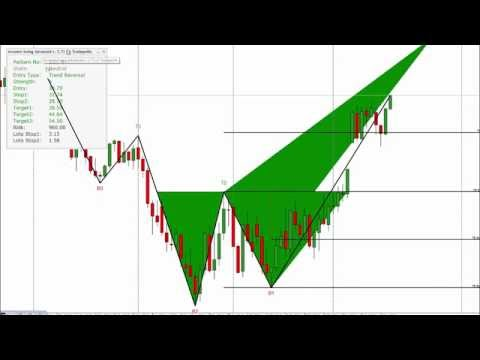 Trend Reversal Forex Trading Strategies