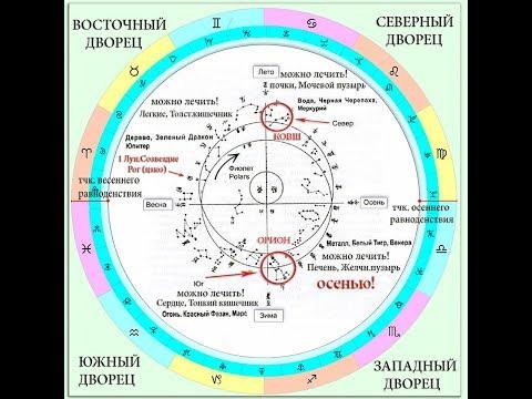 28 Лунных созвездий - основа Восточного Календаря