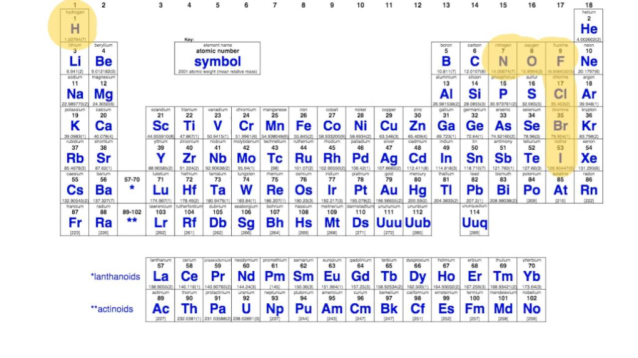 Symbols used in chemical equations youtube symbols used in chemical equations biocorpaavc Choice Image