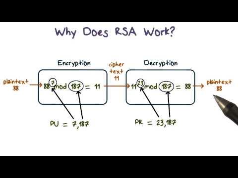 Why Does Rsa Work