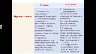 Правописание частиц НЕ с разными частями речи, НЕ и НИ