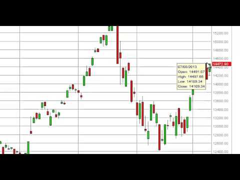 Nikkei Technical Analysis for July 10, 2013 by FXEmpire.com