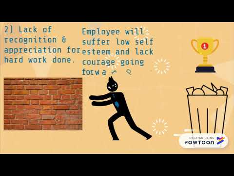Employee Motivation in the Workplace (USC Project)