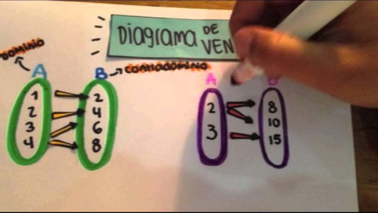 Funcionesdiagrama de venntabla de valores youtube ccuart Image collections