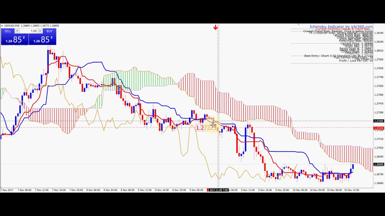 Get Automatic Ichimoku Trade Alert From This Indicator Youtube