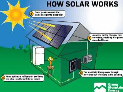 Solar Power in Africa