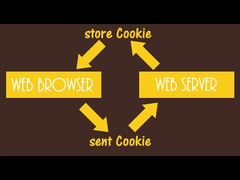 PHP Tutorial -  Creating Cookies with PHP