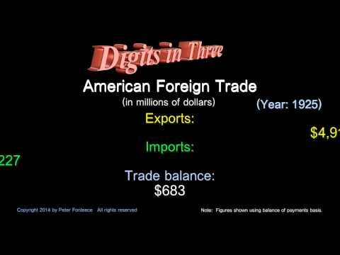 American Foreign Trade Year 1925 - Digits in Three