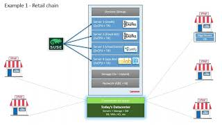 Webinar - Lenovo e SUSE para ambientes HPC