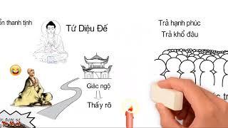 Giác ngộ là thấy rõ khổ nguyên nhân khổ ... - Thiền Sư Viên Minh