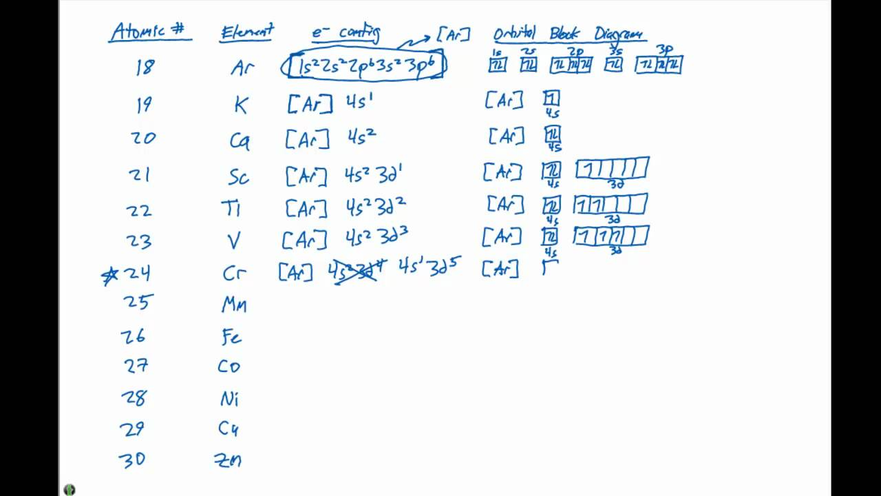 electron configuration orbital diagram 6 8    electron    configurations and block diagrams elements 19  6 8    electron    configurations and block diagrams elements 19