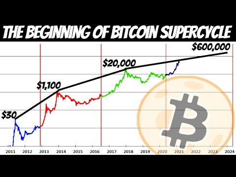 BITCOIN HOLDERS GET READY! This Chart Targets $600,000 per BTC In This Bull Market Run!!!