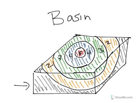 Physical Geology: Structure, Basin and Dome - YouTube