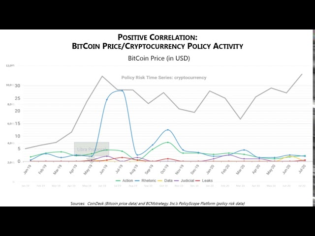 Policy Risk and Market Prices -- The Bitcoin Example