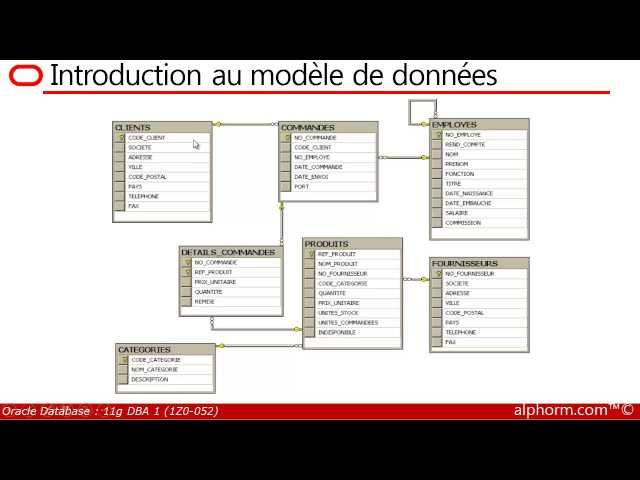 alphorm.com | Formation Oracle Database 11g DBA 1  1Z0-052 (1/50) Présentation de la formation