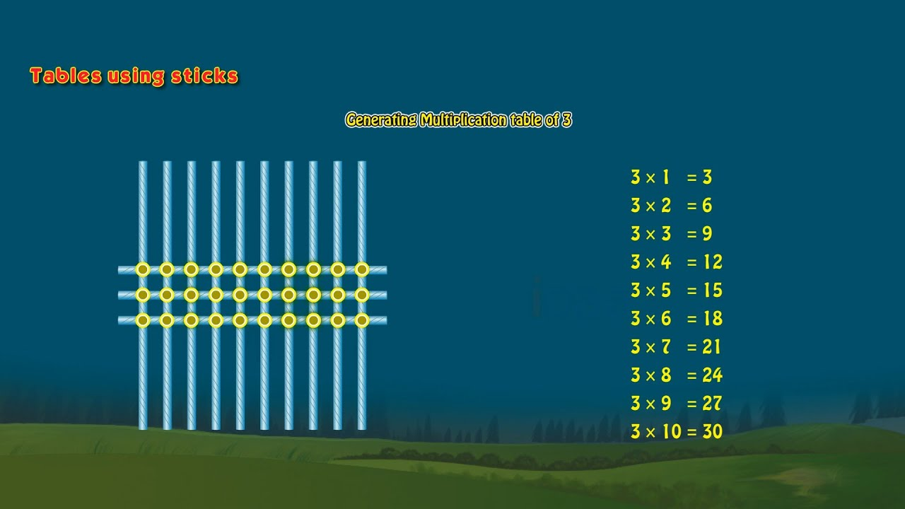 Class-2-Mathematics-Multiplication - YouTube