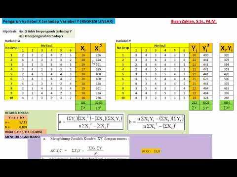 cara-mencari-pengaruh-variabel-x-terhadap-variabel-y-(regresi-linear)