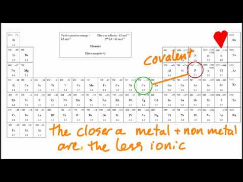 4.2 Predict if a compound of 2 elements is ionic using the table of EN values [SL IB Chemistry]