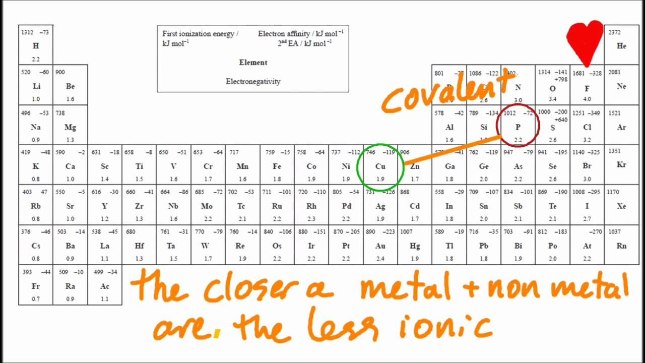 42 predict if a compound of 2 elements is ionic using the table 42 predict if a compound of 2 elements is ionic using the table of en values sl ib chemistry youtube gamestrikefo Images