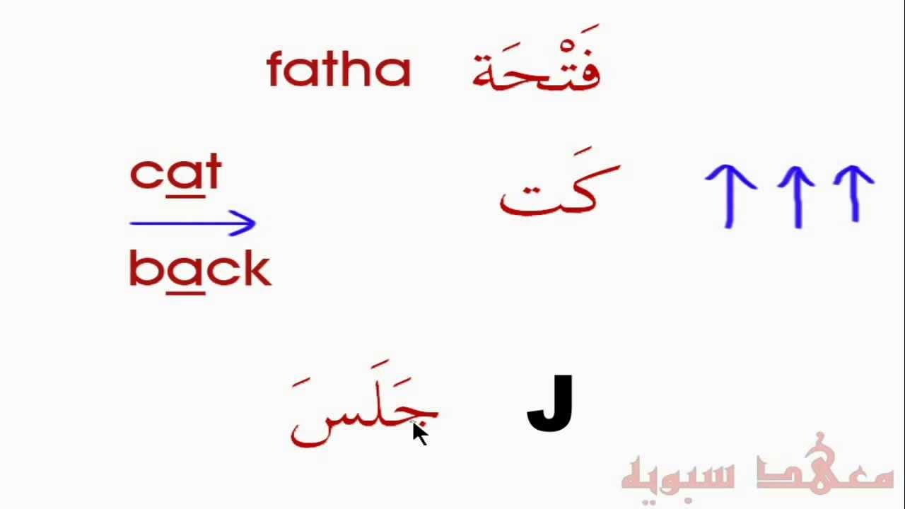 arabic classes for beginners level 1 sample lessons youtube. Black Bedroom Furniture Sets. Home Design Ideas