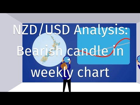 NZD/USD Analysis: Bearish candle in weekly chart