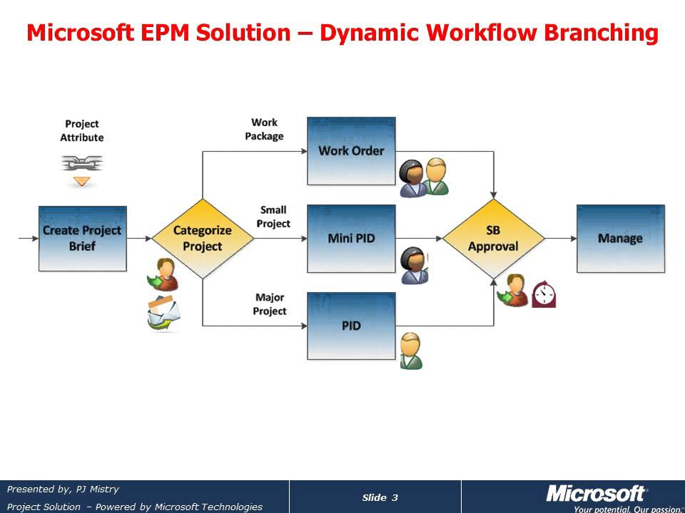 Microsoft Project Server 2010 Dynamic Workflow Branching App  YouTube