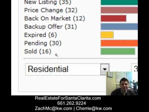 Real Estate for Santa Clarita- Daily Market Watch Update March 19 2012