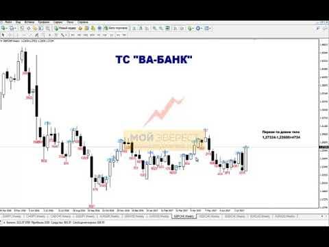 Среднесрочная прибыльная торговая стратегия Ва Банк! 1 сделка в неделю!