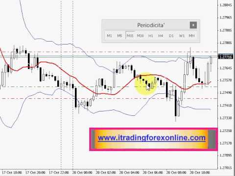 Forex trading Perfect Trading 5