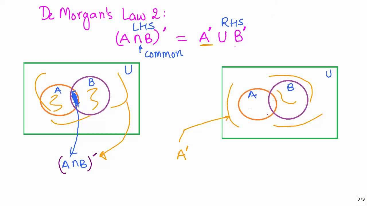 Sets 18 Visualisng deman law 2 using venn diagrams CBSE