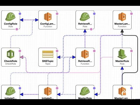 Live Coding with AWS | Well Architected Reliability