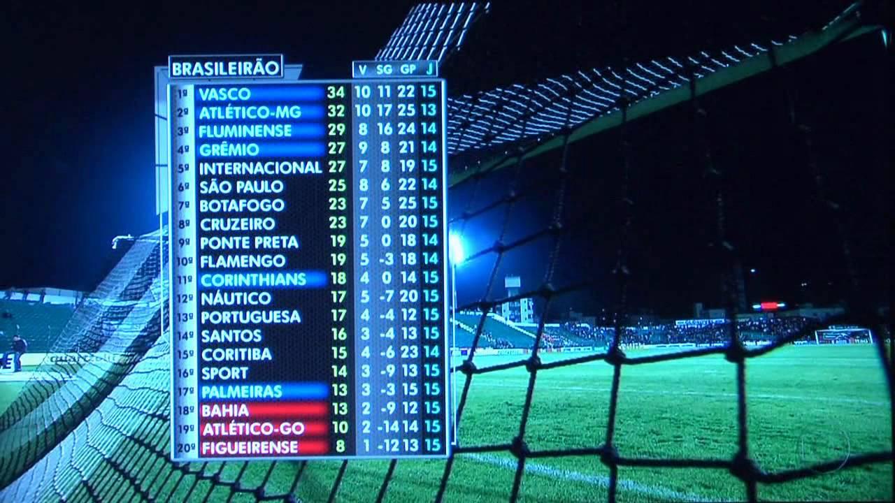 Tabela Do Campeonato Brasileiro Apresentacao Do Projeto Aula 01 By Adriano Pataro
