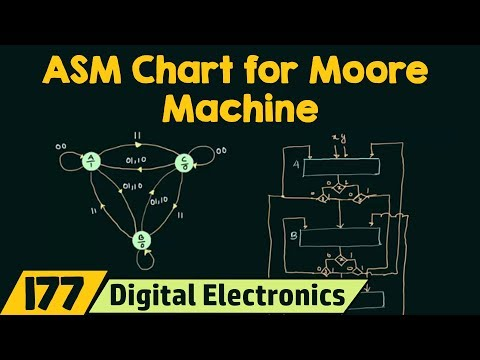 ASM Chart for Moore State Machine