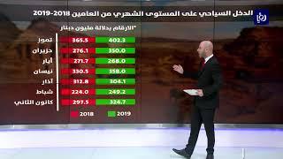 تعرف على مؤشرات الدخل السياحي في المملكة خلال العام الحالي - (21-8-2019)