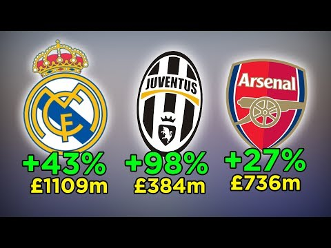 Top 20 Most Valuable Football Brands 2017