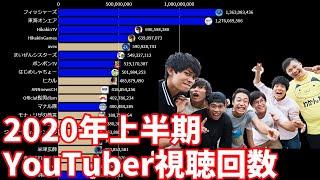 【2020年上半期】日本ユーチューバー視聴回数ランキングTOP20推移&ヒット動画紹介【日本YouTuber】