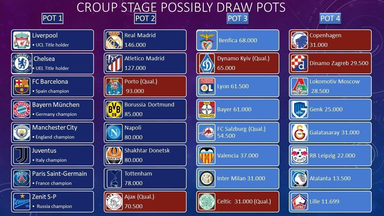 UEFA CHAMPIONS LEAGUE 2019 - 2020 | All teams - YouTube