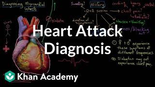 Created by vishal punwani. watch the next lesson: https://www.khanacademy.org/test-prep/nclex-rn/rn-cardiovascular-diseases/rn-coronary-artery-disease/v/hear...