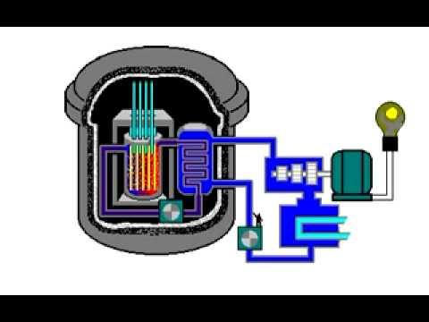Hoạt động của một nhà máy điện nguyên tử   Thư viện vật lý   Giáo án  trắc nghiệm  video vật lý  ebook