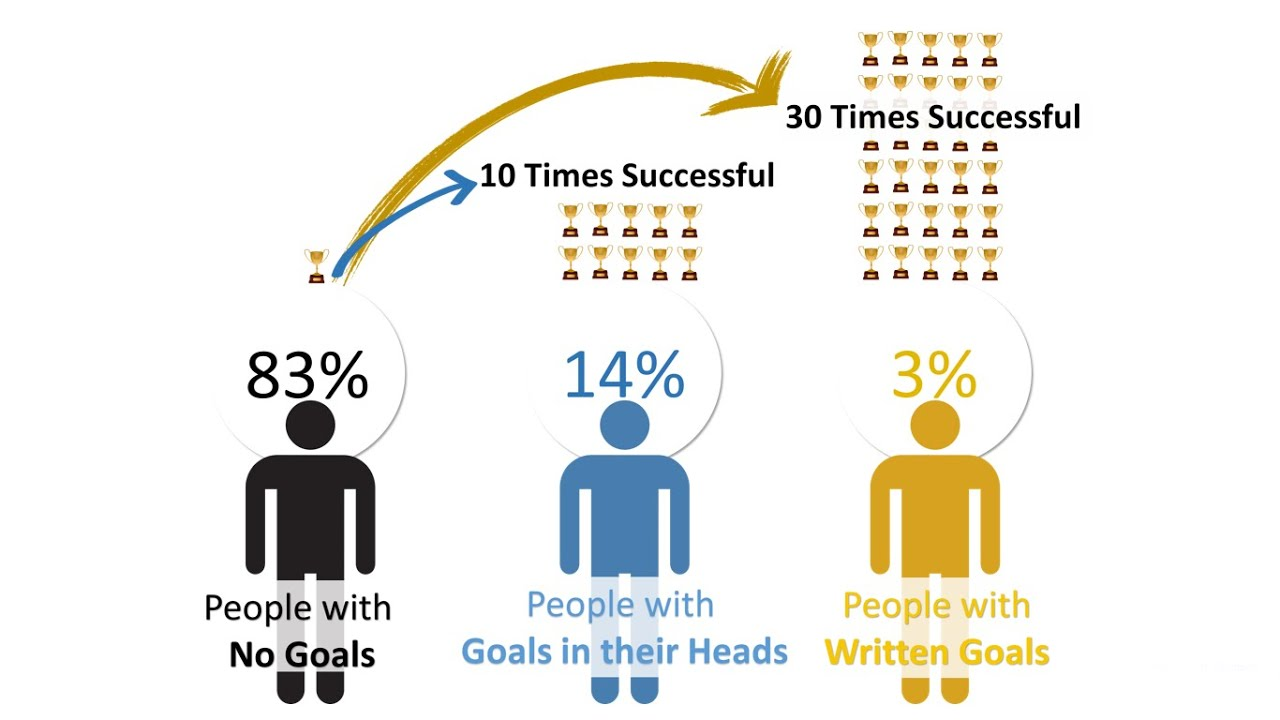 Goal setting statistics - YouTube