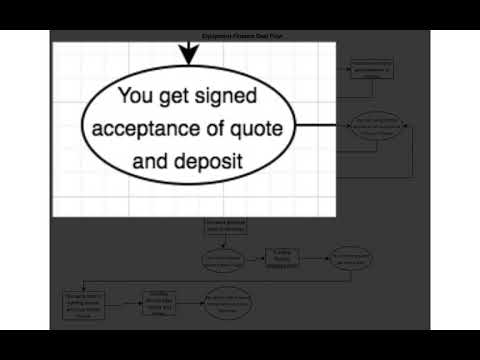The Process For Getting An Equipment Finance Deal Funded