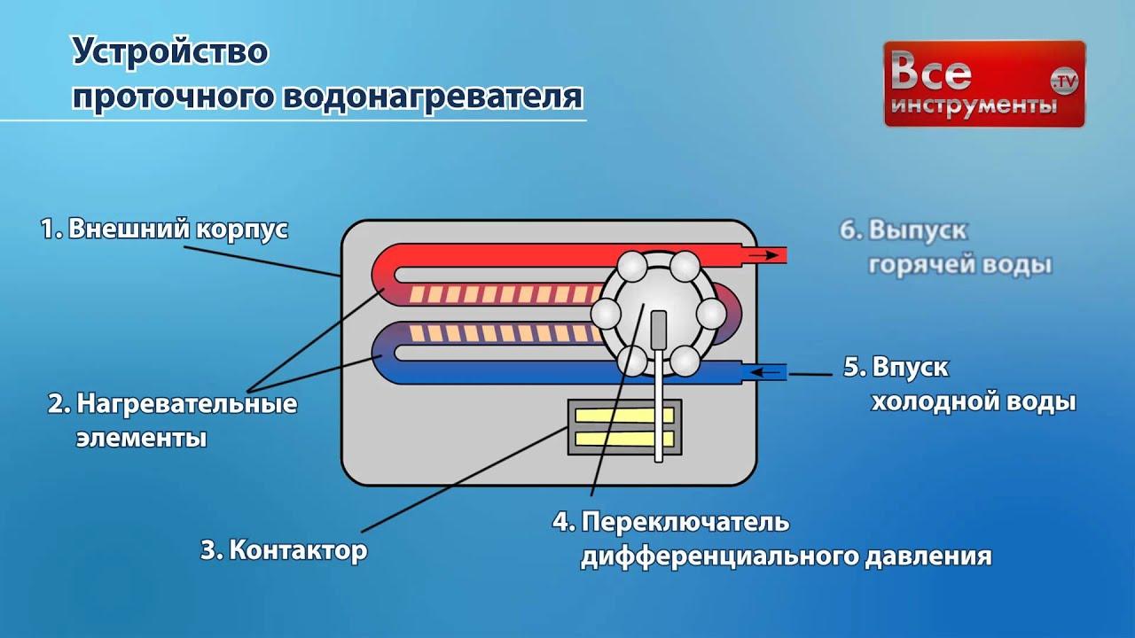 Магазин «технопарк» на калинина 17 — водонагреватели дачные недорого. Продаём дачные водонагреватели с 2006 года клиентам из челябинской области и близлежащих регионов.