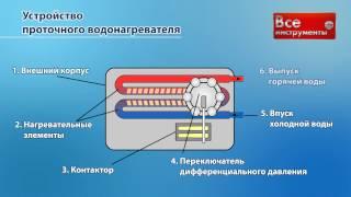 Виды и типы проточных электрических водонагревателей(, 2012-05-17T07:21:56.000Z)