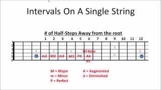 Guitar Chords 101 Video #2 - Note Intervals on a Single String