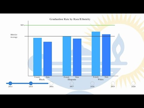 HCPS Raising Graduation Rates