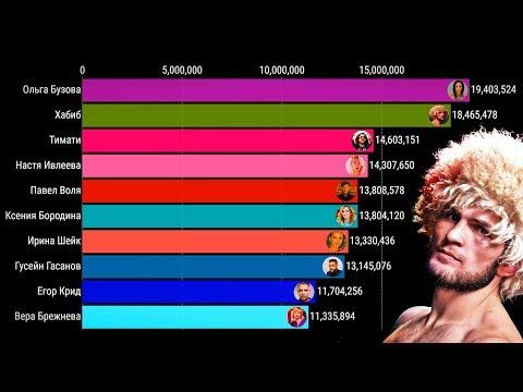 Топ10 ИНСТАГРАМЕРОВ По Подписчикам 2013-2020