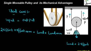 Single Moveable Pulley and  its Mechanical Advantages
